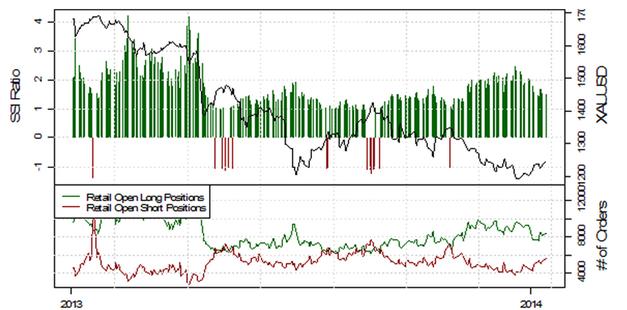 ND_13.01.2013_body_Picture_4.png, USD/JPY testet die 103, mehrheitliche Retail-Position schwingt auf mehrheitlich Long
