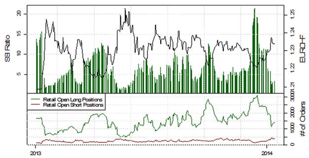 ND_13.01.2013_body_Picture_5.png, USD/JPY testet die 103, mehrheitliche Retail-Position schwingt auf mehrheitlich Long