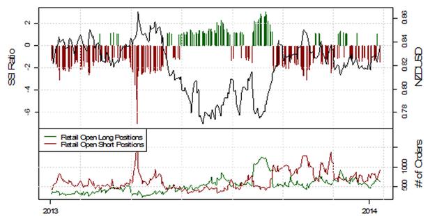 ND_13.01.2013_body_Picture_6.png, USD/JPY testet die 103, mehrheitliche Retail-Position schwingt auf mehrheitlich Long