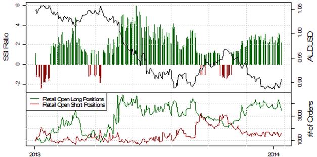 ND_13.01.2013_body_Picture_7.png, USD/JPY testet die 103, mehrheitliche Retail-Position schwingt auf mehrheitlich Long