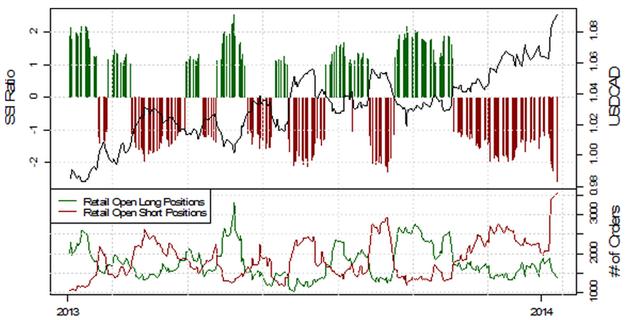 ND_13.01.2013_body_Picture_8.png, USD/JPY testet die 103, mehrheitliche Retail-Position schwingt auf mehrheitlich Long