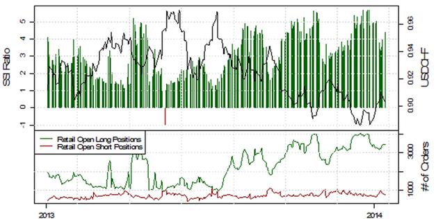 ND_13.01.2013_body_Picture_9.png, USD/JPY testet die 103, mehrheitliche Retail-Position schwingt auf mehrheitlich Long