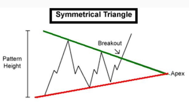 ND_DailyFX_Lehrartikel_body_Picture_3.png, DailyFX Lehrartikel Chartformation:  Symmetrisches Dreieck