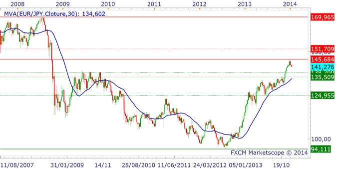 YEN_ANALYSE_TECHNIQUE_13012014_body_eurjpy.png, Yen japonais : la reprise haussière va se poursuivre