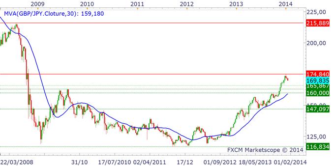 YEN_ANALYSE_TECHNIQUE_13012014_body_gbpjpy.png, Yen japonais : la reprise haussière va se poursuivre