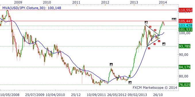 YEN_ANALYSE_TECHNIQUE_13012014_body_usdjpy.png, Yen japonais : la reprise haussière va se poursuivre