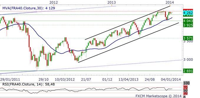 CAC40 - plan de trading est inchangé : vendre 4300 points