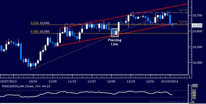 Forex: US Dollar Technical Analysis – Range Bottom Threatened