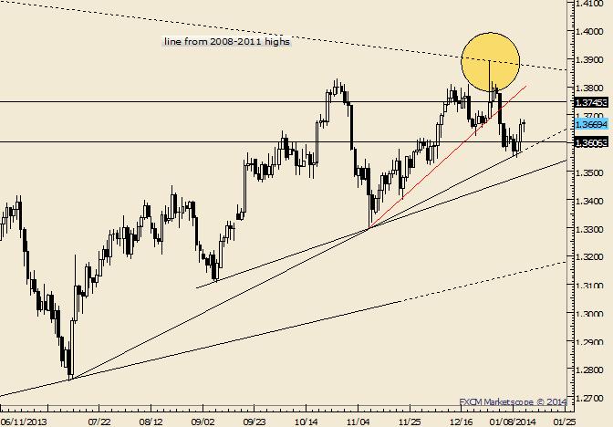 EUR/USD um Mitte -1,3700 bleibt geschätzter Widerstand