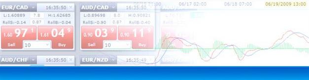 14.01.2013_body_Picture_2.png, DailyFX Lehrartikel Chartformation:  Bearisher Keil im Goldmarkt