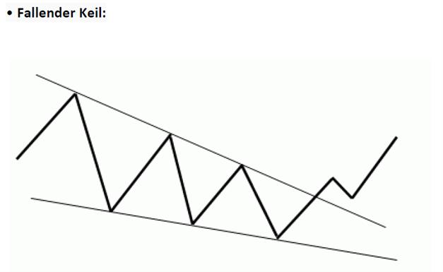 14.01.2013_body_Picture_3.png, DailyFX Lehrartikel Chartformation:  Bearisher Keil im Goldmarkt