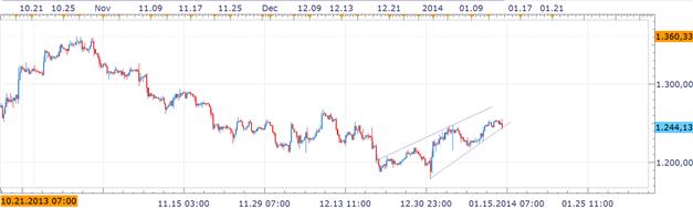 14.01.2013_body_Picture_6.png, DailyFX Lehrartikel Chartformation:  Bearisher Keil im Goldmarkt