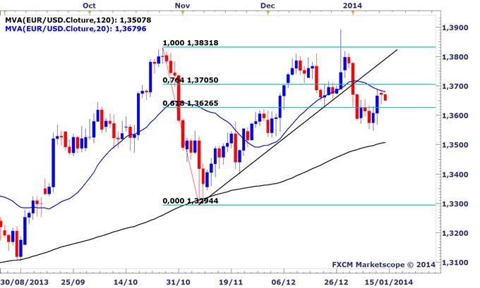 EURUSD : Le dollar se reprend un peu avant les premières publications de la semaine