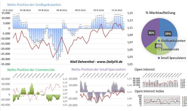 EUR_GBP_CHF_14.01.2013__body_Picture_2.png, COT Report: Institutionelle Spekulanten & Europas Währungen