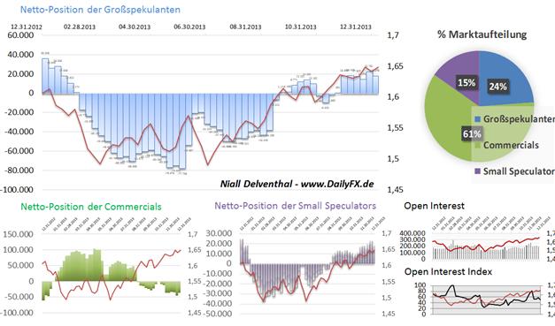 EUR_GBP_CHF_14.01.2013__body_Picture_4.png, COT Report: Institutionelle Spekulanten & Europas Währungen