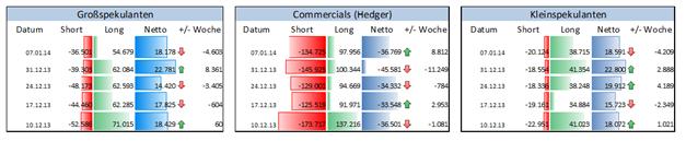 EUR_GBP_CHF_14.01.2013__body_Picture_5.png, COT Report: Institutionelle Spekulanten & Europas Währungen