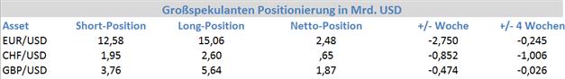 EUR_GBP_CHF_14.01.2013__body_Picture_8.png, COT Report: Institutionelle Spekulanten & Europas Währungen
