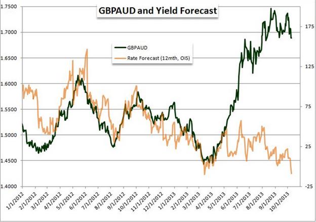 GBP/AUD: Short gegen die 1,8260, Ziel: 1,7400