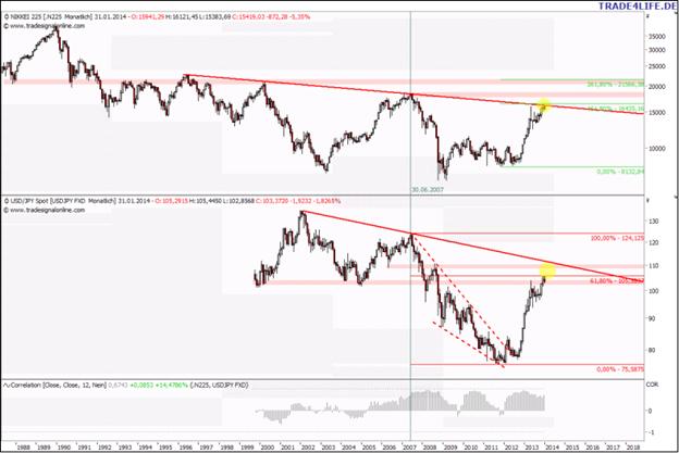 Japan-Update_Nikkei_und_Yen_an_Key-Zone_body_Picture_1.png, Japan-Update: Nikkei und Yen an Key-Zone!