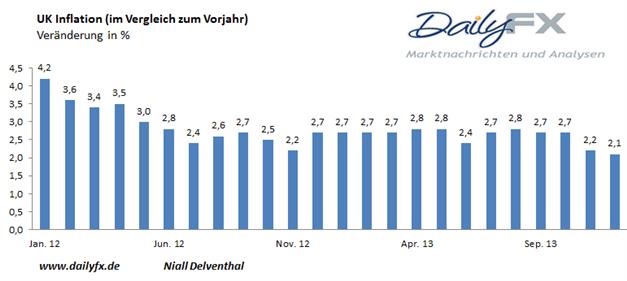 GBP/USD - festigt sich der fallende Trend der UK Teuerungsrate?