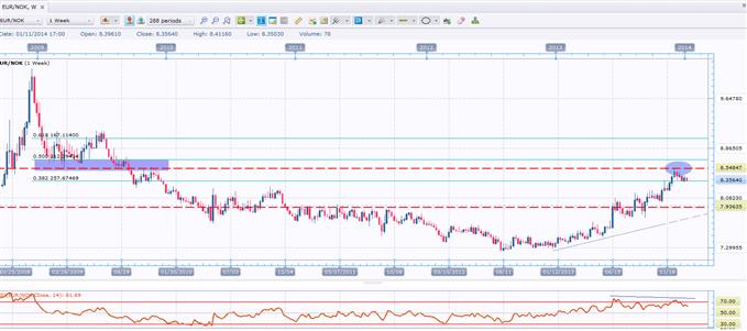 Slow-Moving Short Trade in EUR/NOK