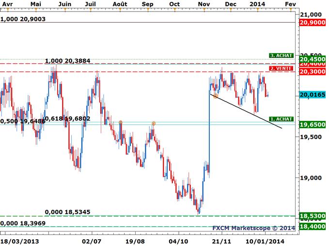 USD/CZK - Une opportunité de Trading