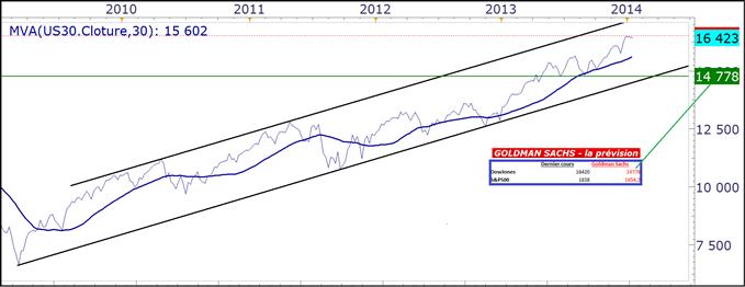 CAC40 - les indices US plient sous l'effet Goldman Sachs