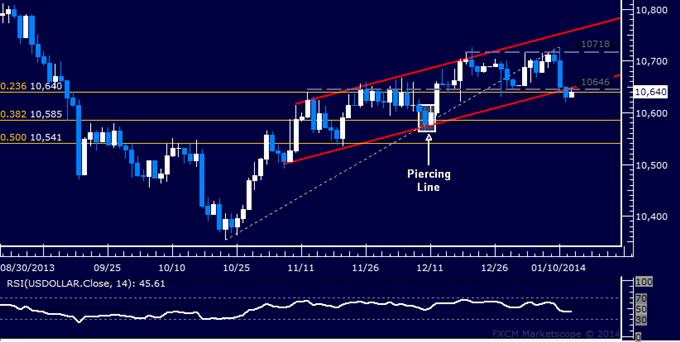 Forex: US Dollar technische Analyse – Wichtige Range-Unterstützung durchbrochen