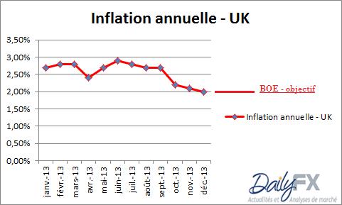 GBPUSD : le recul du taux d'inflation crée un risque baissier