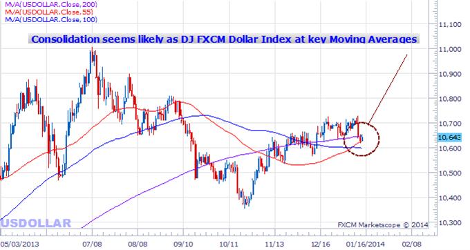 Qu'est-ce qui pourrait faire sortir le dollar US de son étroit range de trade?