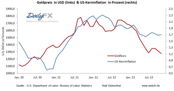 Gold_15.01.2013_body_Picture_2.png, Gold: Zuversicht institutioneller Spekulanten in Gold steigt, Fokus US-Inflation diese Woche