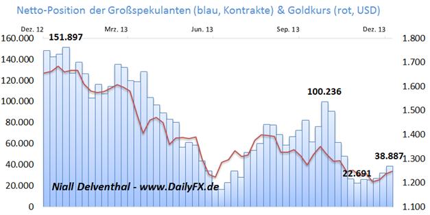 Gold_15.01.2013_body_Picture_4.png, Gold: Zuversicht institutioneller Spekulanten in Gold steigt, Fokus US-Inflation diese Woche