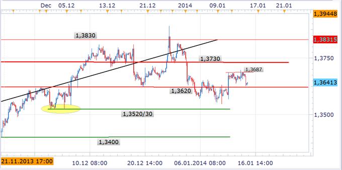US-Dollar_beendet_vorerst_Schwaecheanfall_body_EURUSD1.png, US-Dollar beendet vorerst Schwächeanfall – Euro wieder im Rückwärtsgang