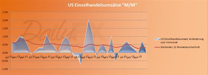 US-Dollar_beendet_vorerst_Schwaecheanfall_body_USretail.png, US-Dollar beendet vorerst Schwächeanfall – Euro wieder im Rückwärtsgang