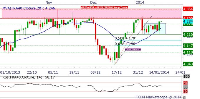 CAC40 : vendre les 4300 points - plan de trading stable