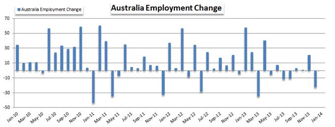 Aussie Sinks After Disappointing Australian Job Data