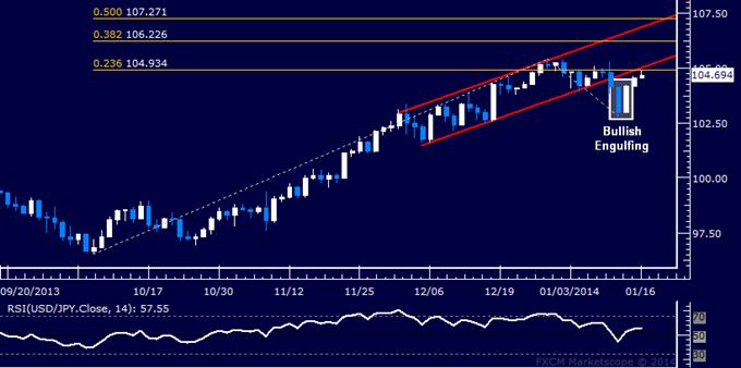 Forex: USD/JPY Technical Analysis – Rebound Stalls Below 105.00