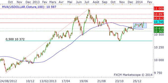 dollar_americain_inflation_et_tapering_body_dollarus.png, Dollar US : L'Euro et la Livre Sterling jettent leurs dernières forces dans la guerre des changes