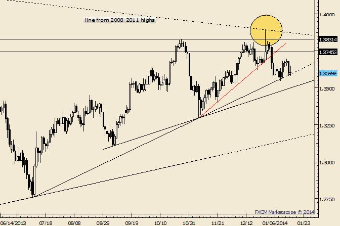 EUR/USD Range zieht sich zusammen; Achtung kurz vor der Trendlinie
