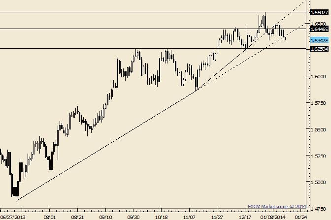 GBP/USD Remains Range Bound Despite Dip Below Trendline