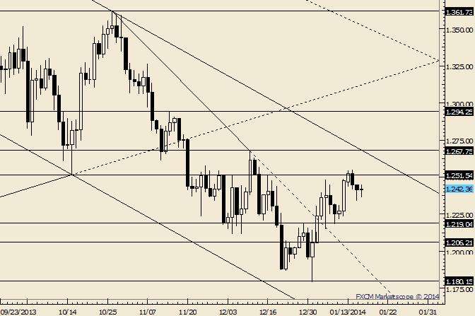Gold Trendline Resistance Looms Near 1268