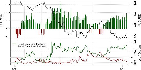 Technical Breakdown Invites New AUD/USD Buyers