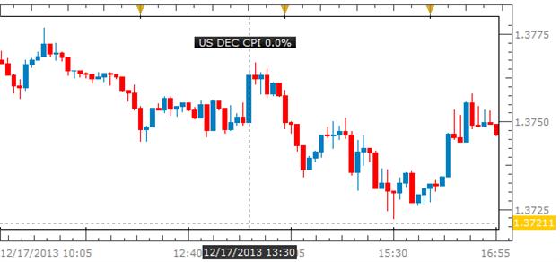 trading_the_news_usd_dollar_euro_eur_body_P.png, المضاربة المبنيّة على نتائج تقرير مؤشر أسعار المستهلك الأميركي- سيدفع تسارع التضخّم اليورو/دولار الى توسيع دائرة تراجعه على الأرجح