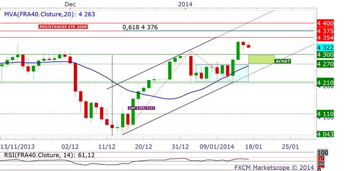 CAC40 : stratégie d'achat en swing trading