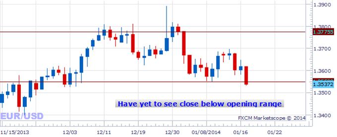 Vers où se dirige le dollar?
