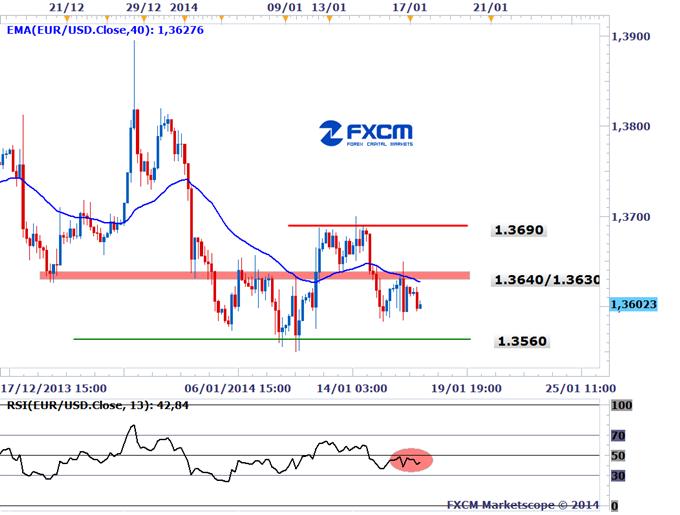 Learn_forex_trading_euro_usd_dollar_body_Gold.png,  الدولار الأميركي بإنتظار نتائج مؤشر ميشيغان للثقة لإنهاء الأسبوع