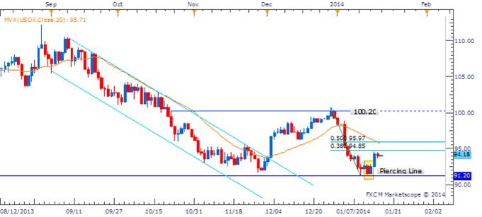 Learn_forex_trading_usoil_ukoil_xau_gold_usd_body_Picture_5.png, تجارات السلع: من المحتمل أن يتراجع الذهب وسط ارتفاع النفط الخام إثر بيانات ثقة المستهلك الأميركي