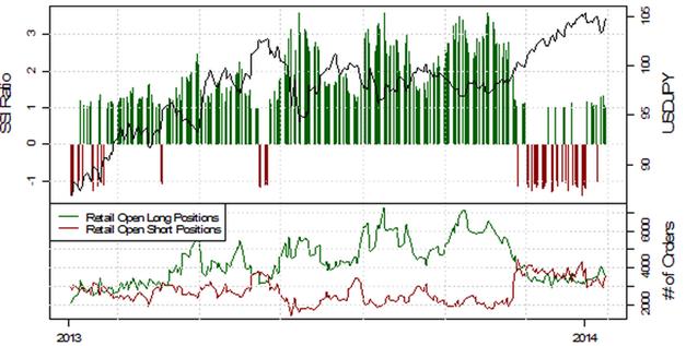 SSI_EURUSD_17.01.2014_body_Picture_10.png, Deutlich fallende Short-Positionierung im EUR/USD deutet auf weitere Schwäche