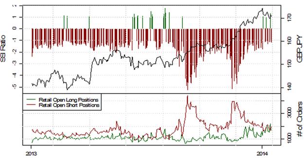 SSI_EURUSD_17.01.2014_body_Picture_11.png, Deutlich fallende Short-Positionierung im EUR/USD deutet auf weitere Schwäche