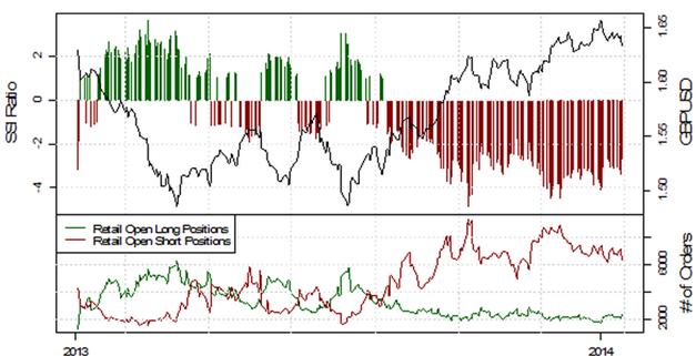 SSI_EURUSD_17.01.2014_body_Picture_12.png, Deutlich fallende Short-Positionierung im EUR/USD deutet auf weitere Schwäche